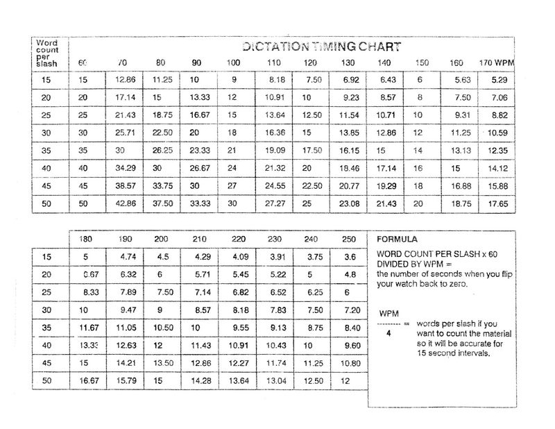 Dictation Timing Chart